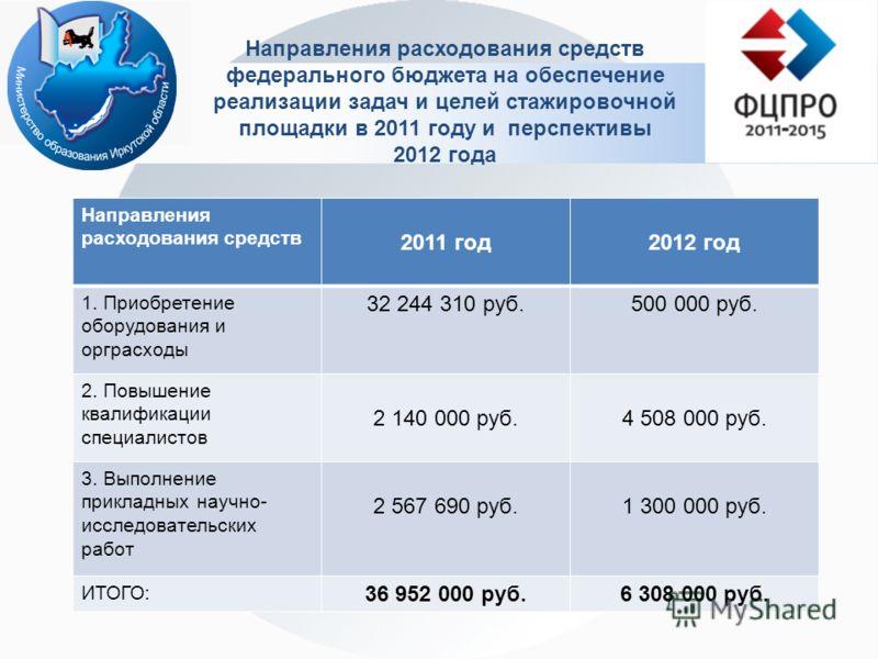 Направления расходования средств федерального бюджета на обеспечение реализации задач и целей стажировочной площадки в 2011 году и перспективы 2012 года Направления расходования средств 2011 год2012 год 1. Приобретение оборудования и орграсходы 32 24