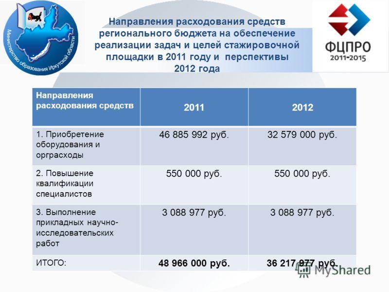 Направления расходования средств регионального бюджета на обеспечение реализации задач и целей стажировочной площадки в 2011 году и перспективы 2012 года Направления расходования средств 20112012 1. Приобретение оборудования и орграсходы 46 885 992 р