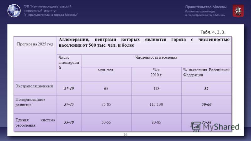 Табл. 4. 3. 3. 16