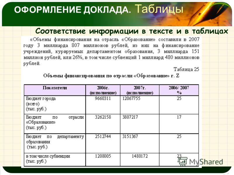 ОФОРМЛЕНИЕ ДОКЛАДА. Таблицы Соответствие информации в тексте и в таблицах