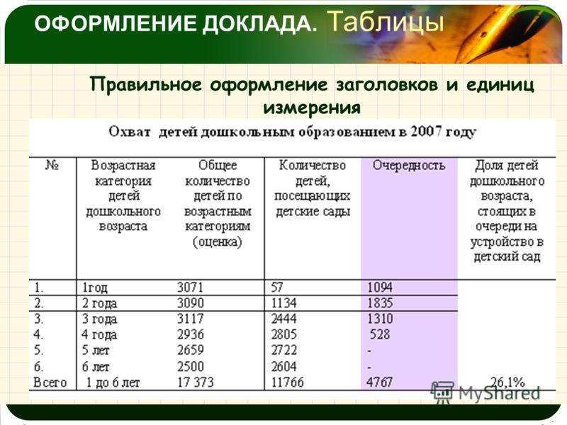 ОФОРМЛЕНИЕ ДОКЛАДА. Таблицы Правильное оформление заголовков и единиц измерения