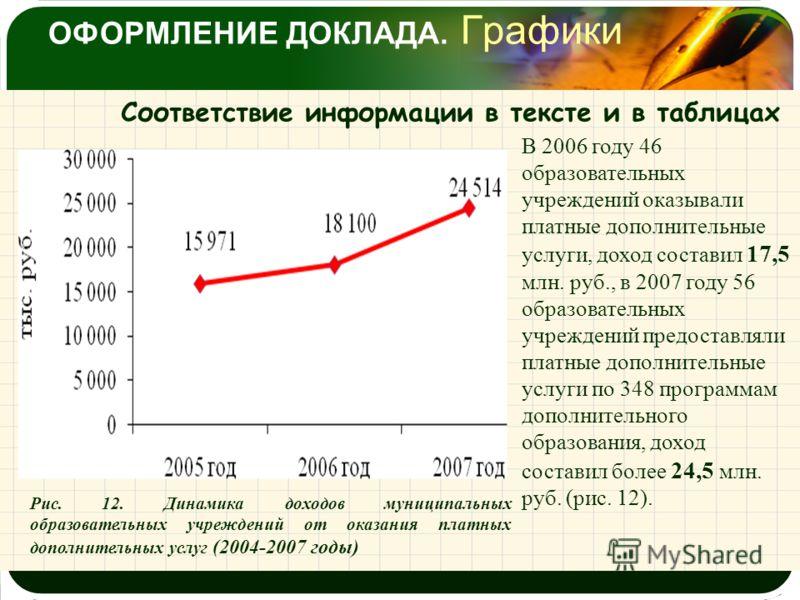 ОФОРМЛЕНИЕ ДОКЛАДА. Графики Соответствие информации в тексте и в таблицах Рис. 12. Динамика доходов муниципальных образовательных учреждений от оказания платных дополнительных услуг (2004-2007 годы) В 2006 году 46 образовательных учреждений оказывали