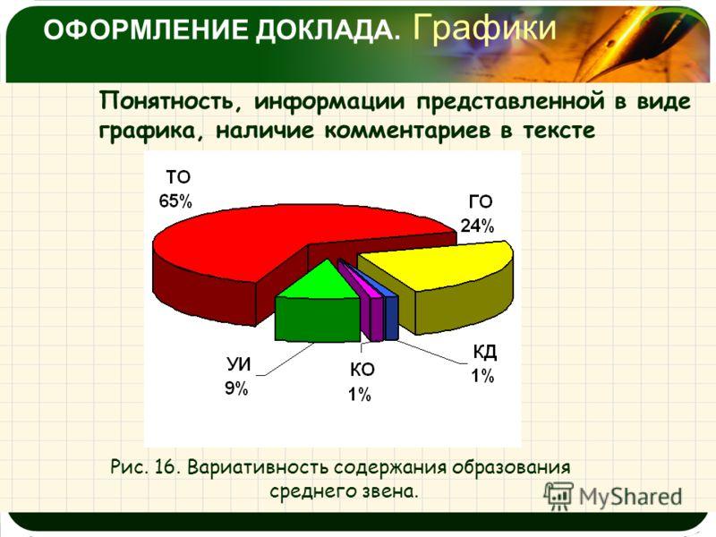 ОФОРМЛЕНИЕ ДОКЛАДА. Графики Понятность, информации представленной в виде графика, наличие комментариев в тексте Рис. 16. Вариативность содержания образования среднего звена.
