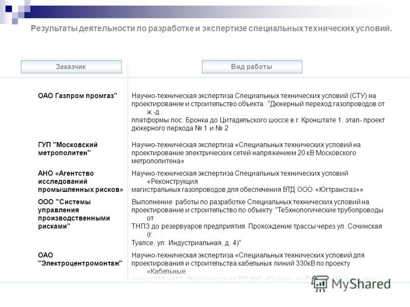 ОАО Газпром промгаз