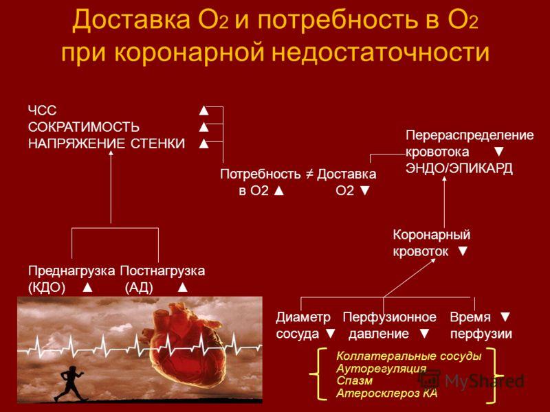 Доставка О 2 и потребность в О 2 при коронарной недостаточности ЧСС СОКРАТИМОСТЬ НАПРЯЖЕНИЕ СТЕНКИ Потребность Доставка в О2 О2 Перераспределение кровотока ЭНДО/ЭПИКАРД Преднагрузка Постнагрузка (КДО) (АД) Коронарный кровоток Диаметр Перфузионное Вре