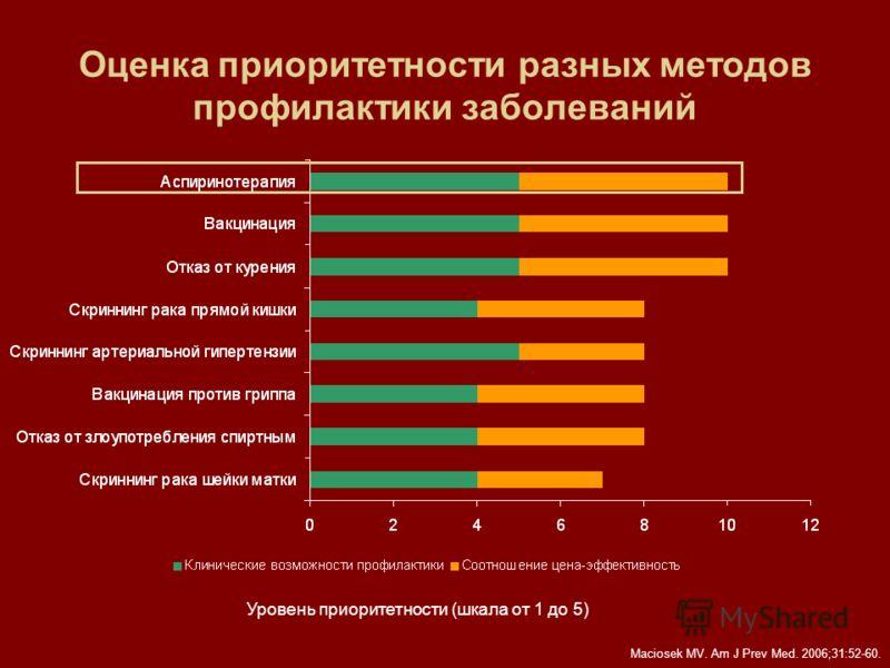 Оценка приоритетности разных методов профилактики заболеваний Maciosek MV. Am J Prev Med. 2006;31:52-60. Уровень приоритетности (шкала от 1 до 5)