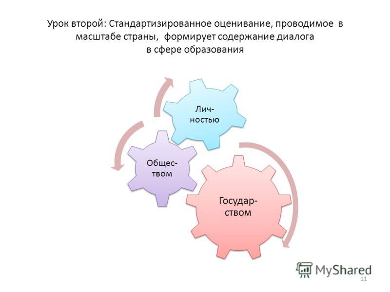 Урок второй: Стандартизированное оценивание, проводимое в масштабе страны, формирует содержание диалога в сфере образования Государ- ством Общес- твом Лич- ностью 11
