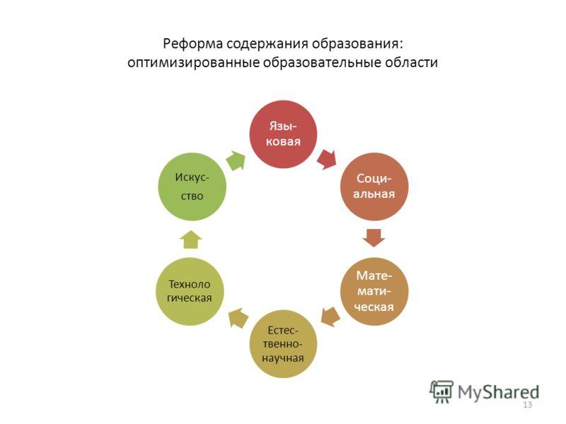 Реформа содержания образования: оптимизированные образовательные области Язы- ковая Соци- альная Мате- мати- ческая Естес- твенно- научная Техноло гическая Искус- ство 13