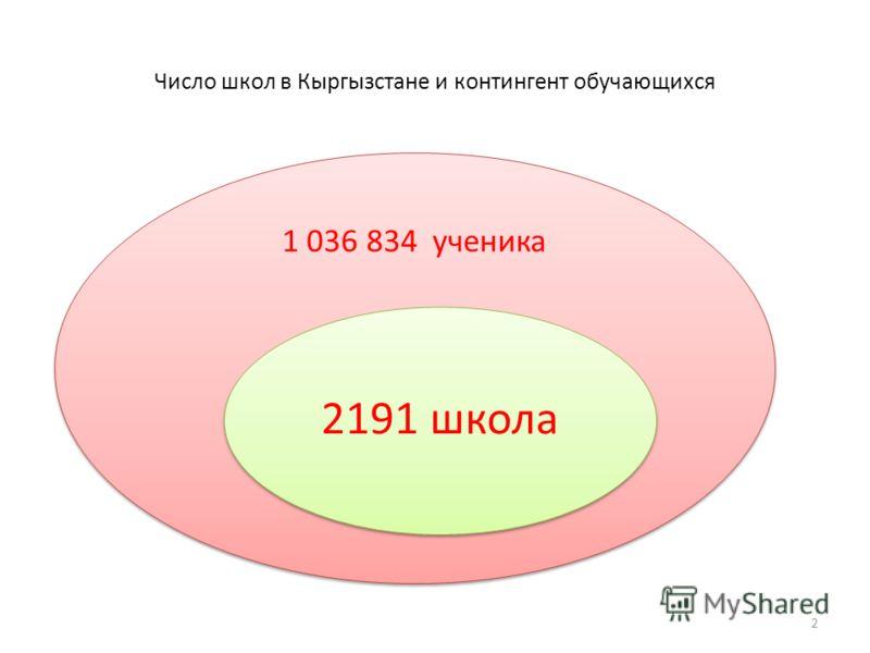 Число школ в Кыргызстане и контингент обучающихся 2 1 036 834 ученика 2191 школа