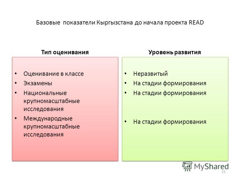 Базовые показатели Кыргызстана до начала проекта READ Тип оценивания Оценивание в классе Экзамены Национальные крупномасштабные исследования Международные крупномасштабные исследования Оценивание в классе Экзамены Национальные крупномасштабные исслед