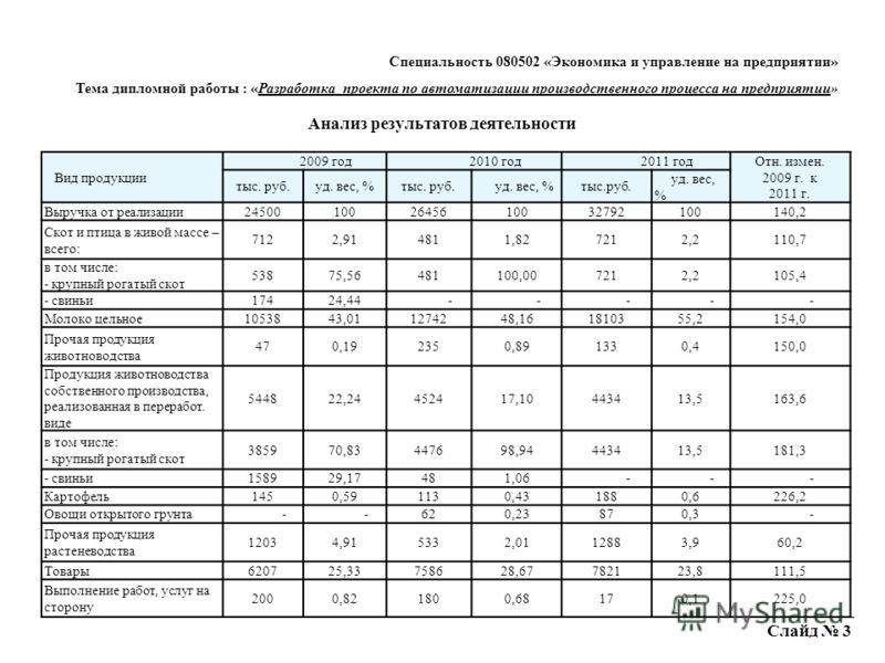 Слайд 3 Вид продукции 2009 год2010 год2011 год Отн. измен. 2009 г. к 2011 г. тыс. руб.уд. вес, %тыс. руб. уд. вес, %тыс.руб. уд. вес, % Выручка от реализации245001002645610032792100140,2 Скот и птица в живой массе – всего: 7122,914811,827212,2110,7 в