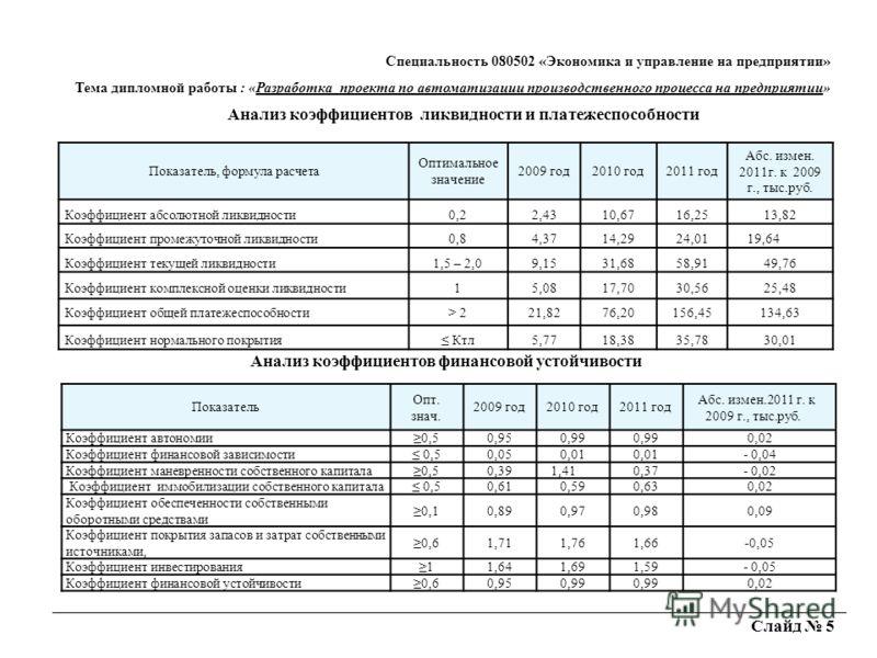 Слайд 5 Анализ коэффициентов ликвидности и платежеспособности Показатель, формула расчета Оптимальное значение 2009 год2010 год2011 год Абс. измен. 2011г. к 2009 г., тыс.руб. Коэффициент абсолютной ликвидности0,22,4310,6716,2513,82 Коэффициент промеж