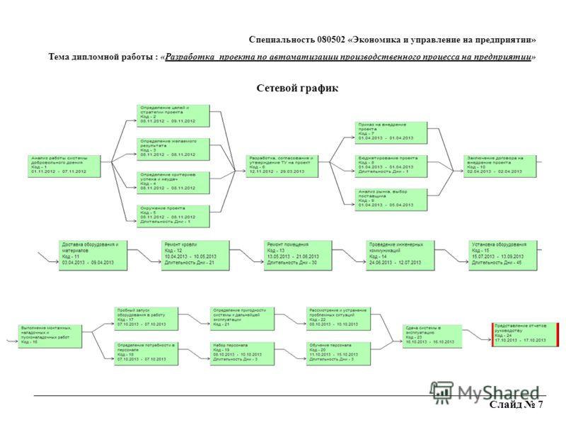Слайд 7 Сетевой график Специальность 080502 «Экономика и управление на предприятии» Тема дипломной работы : «Разработка_проекта по автоматизации производственного процесса на предприятии»