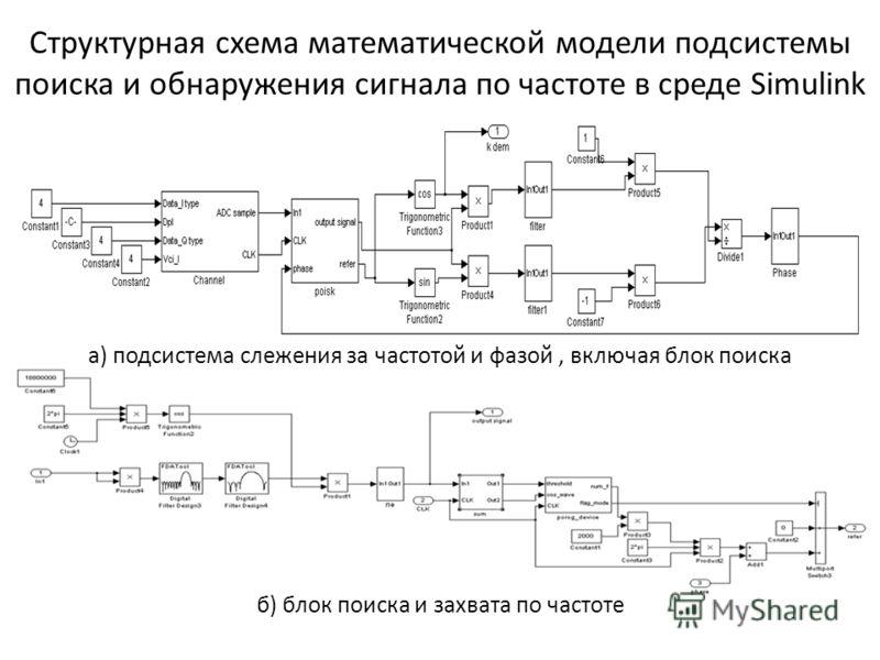Структурная схема математической модели подсистемы поиска и обнаружения сигнала по частоте в среде Simulink а) подсистема слежения за частотой и фазой, включая блок поиска б) блок поиска и захвата по частоте