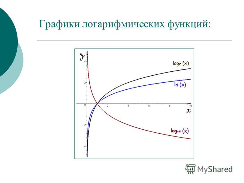 Графики логарифмических функций: