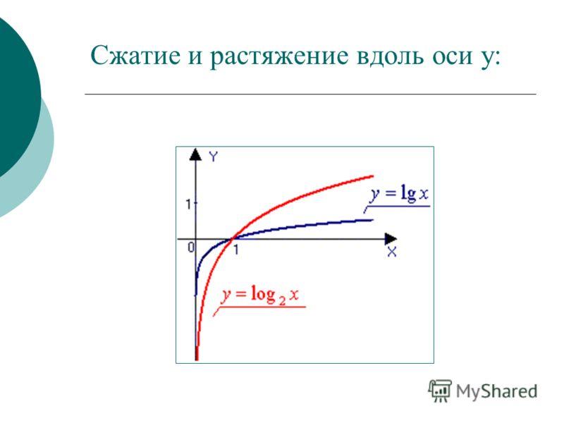 Сжатие и растяжение вдоль оси y:
