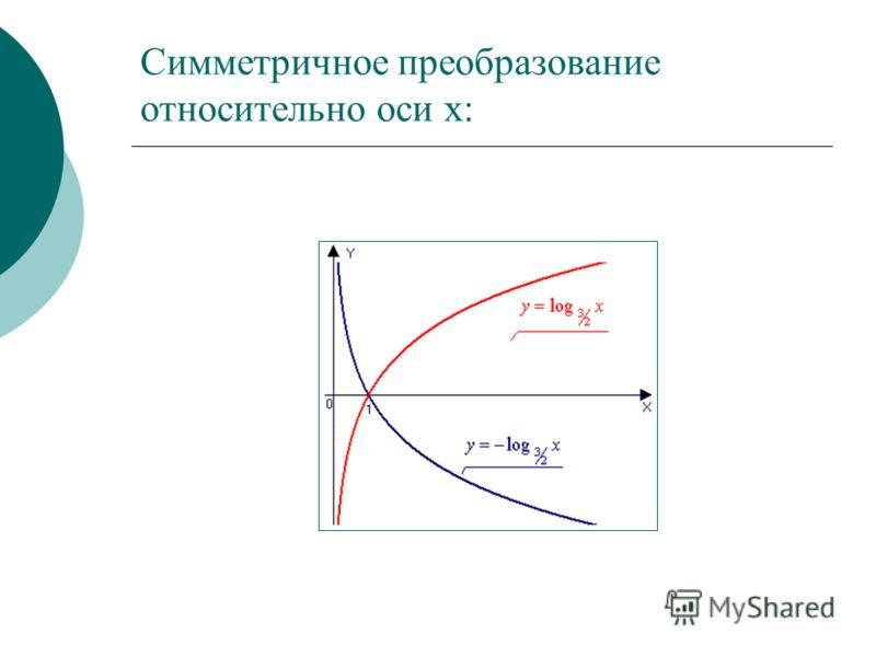 Симметричное преобразование относительно оси х: