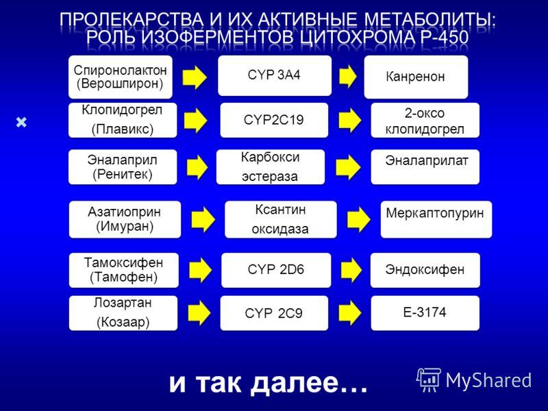 Клопидогрел (Плавикс) CYP2C19 2-оксо клопидогрел Эналаприл (Ренитек) Карбокси эстераза Эналаприлат Азатиоприн (Имуран) Ксантин оксидаза Меркаптопурин Тамоксифен (Тамофен) СYP 2D6Эндоксифен Лозартан (Козаар) CYP 2C9 E-3174 Спиронолактон (Верошпирон) C