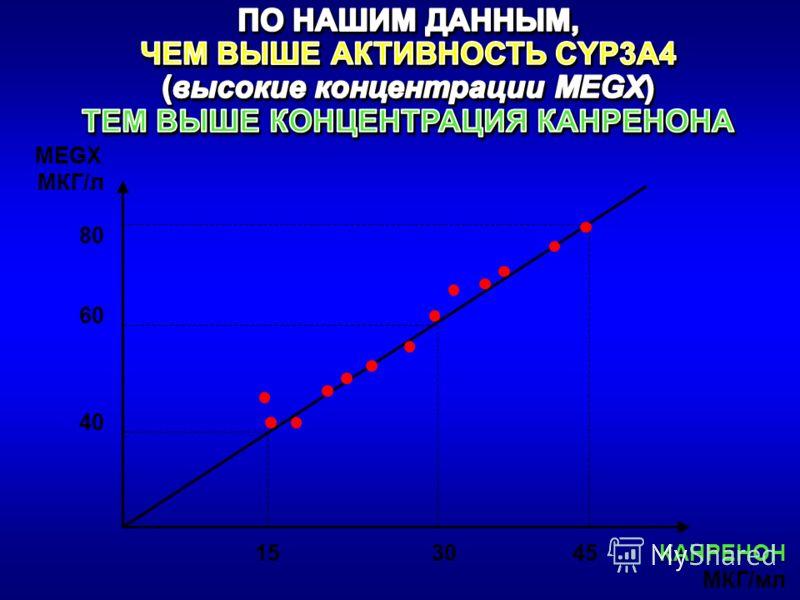 МКГ/л 80 60 40 КАНРЕНОН 15 30 45 КАНРЕНОН МКГ/мл MEGX