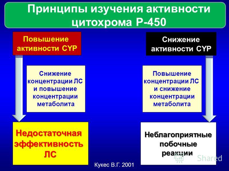 Принципы изучения активности цитохрома Р-450 Повышение активности CYP Снижение активности CYP Снижение концентрации ЛС и повышение концентрации метаболита Повышение концентрации ЛС и снижение концентрации метаболита НедостаточнаяэффективностьЛС Небла