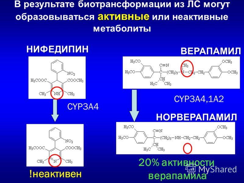 CYP3A4,1A2 ВЕРАПАМИЛ НОРВЕРАПАМИЛ НИФЕДИПИН CYP3A4 !неактивен 20% активности верапамила активные В результате биотрансформации из ЛС могут образовываться активные или неактивные метаболиты