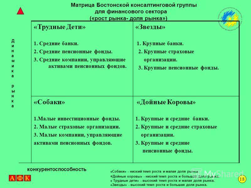 АФК ПЕРСПЕКТИВНЫЕ КЛАСТЕРЫ ФИНАНСОВОГО СЕКТОРА 17