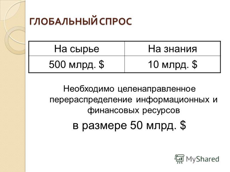 ГЛОБАЛЬНЫЙ СПРОС На сырьеНа знания 500 млрд. $10 млрд. $ Необходимо целенаправленное перераспределение информационных и финансовых ресурсов в размере 50 млрд. $