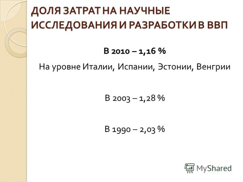 ДОЛЯ ЗАТРАТ НА НАУЧНЫЕ ИССЛЕДОВАНИЯ И РАЗРАБОТКИ В ВВП В 2010 – 1,16 % На уровне Италии, Испании, Эстонии, Венгрии В 2003 – 1,28 % В 1990 – 2,03 %