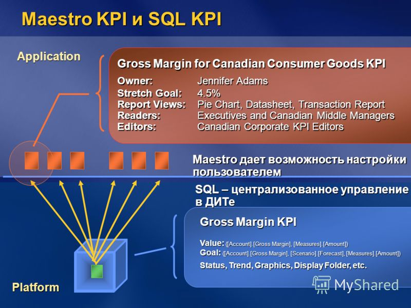 Maestro KPI и SQL KPI SQL – централизованное управление в ДИТе Gross Margin KPI Value: ([Account].[Gross Margin], [Measures].[Amount]) Goal: ([Account].[Gross Margin], [Scenario].[Forecast], [Measures].[Amount]) Status, Trend, Graphics, Display Folde