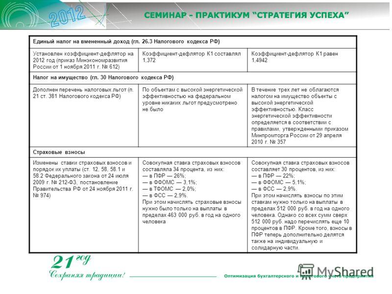 Единый налог на вмененный доход (гл. 26.3 Налогового кодекса РФ) Установлен коэффициент-дефлятор на 2012 год (приказ Минэкономразвития России от 1 ноября 2011 г. 612) Коэффициент-дефлятор К1 составлял 1,372 Коэффициент-дефлятор К1 равен 1,4942 Налог