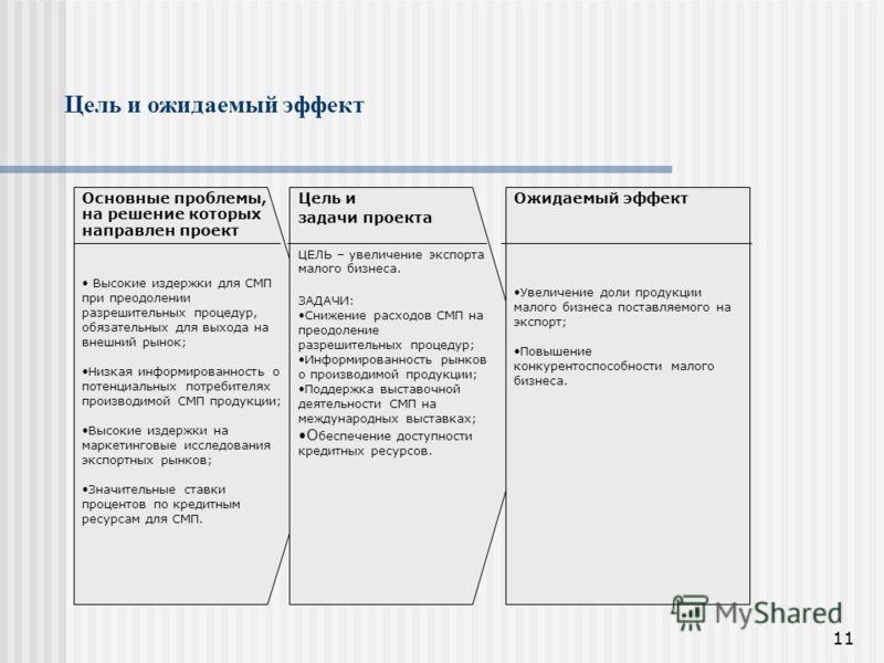 11 Цель и ожидаемый эффект Основные проблемы, на решение которых направлен проект Высокие издержки для СМП при преодолении разрешительных процедур, обязательных для выхода на внешний рынок; Низкая информированность о потенциальных потребителях произв