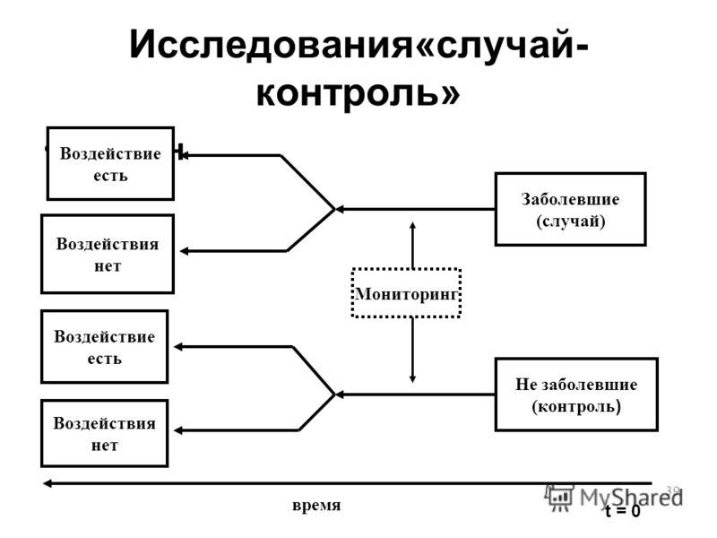 39 Исследования«случай- контроль» Дизайн Воздействие есть Воздействия нет Воздействие есть Воздействия нет Заболевшие (случай) Не заболевшие (контроль ) t = 0 время Мониторинг