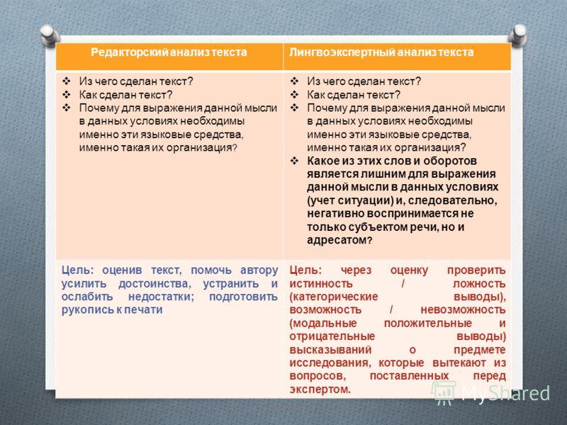 Редакторский анализ текстаЛингвоэкспертный анализ текста Из чего сделан текст ? Как сделан текст ? Почему для выражения данной мысли в данных условиях необходимы именно эти языковые средства, именно такая их организация ? Из чего сделан текст ? Как с
