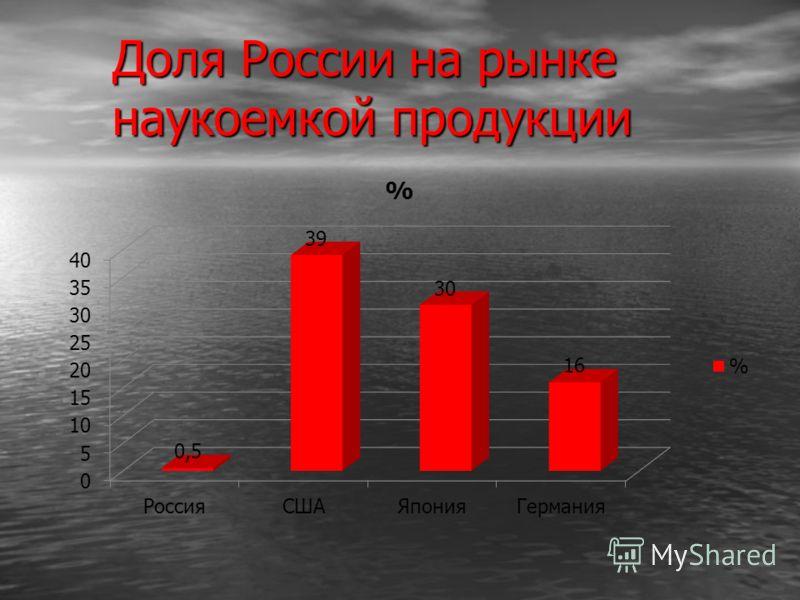 Доля России на рынке наукоемкой продукции