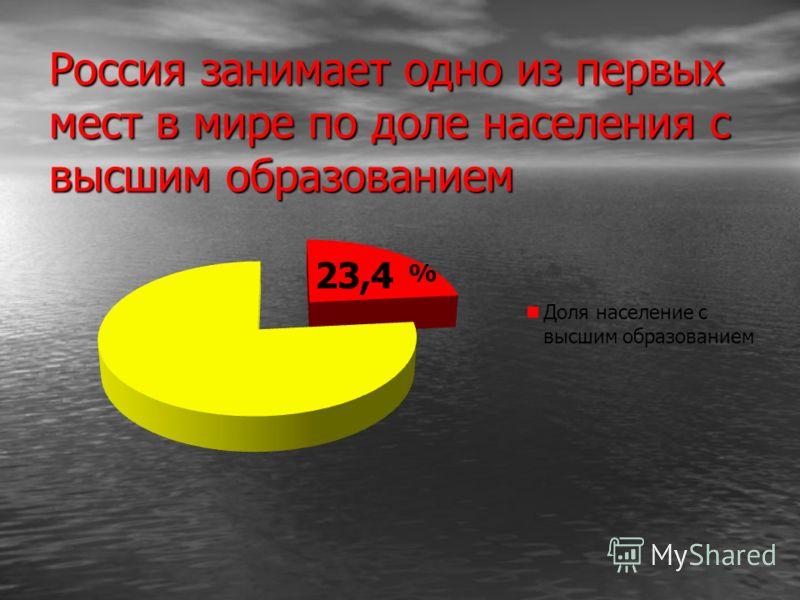 Россия занимает одно из первых мест в мире по доле населения с высшим образованием