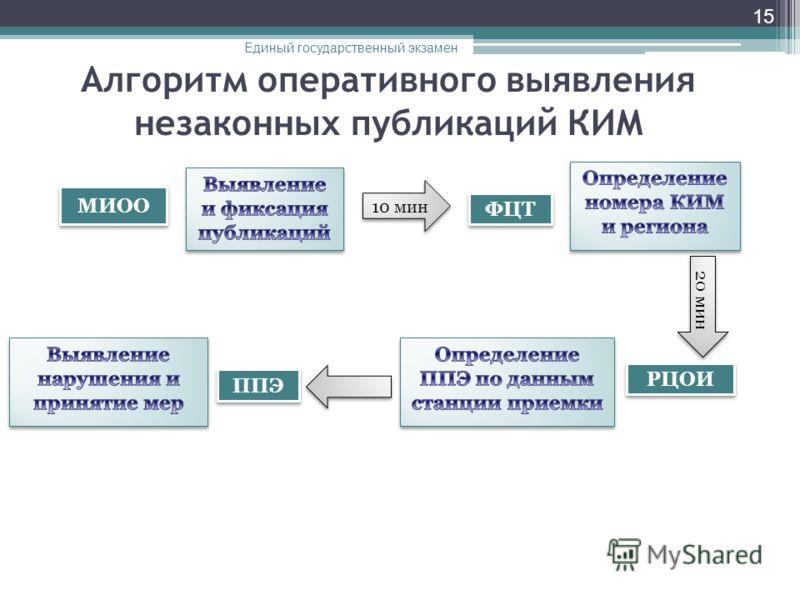 Алгоритм оперативного выявления незаконных публикаций КИМ 15 МИОО 10 мин 20 мин ФЦТ РЦОИ ППЭ Единый государственный экзамен