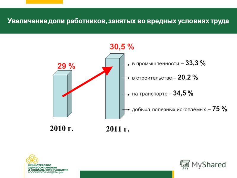 2010 г. 2011 г. Увеличение доли работников, занятых во вредных условиях труда 29 % 30,5 % в промышленности – 33,3 % в строительстве – 20,2 % на транспорте – 34,5 % добыча полезных ископаемых – 75 %