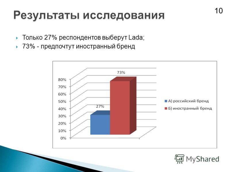 Только 27% респондентов выберут Lada; 73% - предпочтут иностранный бренд 10