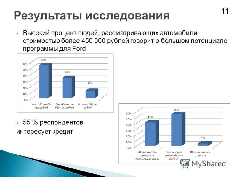 Высокий процент людей, рассматривающих автомобили стоимостью более 450 000 рублей говорит о большом потенциале программы для Ford 55 % респондентов интересует кредит 11