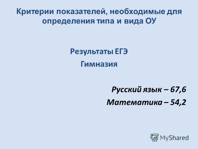 Результаты ЕГЭ Гимназия Русский язык – 67,6 Математика – 54,2 Критерии показателей, необходимые для определения типа и вида ОУ