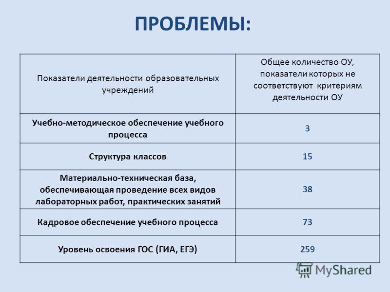 Показатели деятельности образовательных учреждений Общее количество ОУ, показатели которых не соответствуют критериям деятельности ОУ Учебно-методическое обеспечение учебного процесса 3 Структура классов15 Материально-техническая база, обеспечивающая
