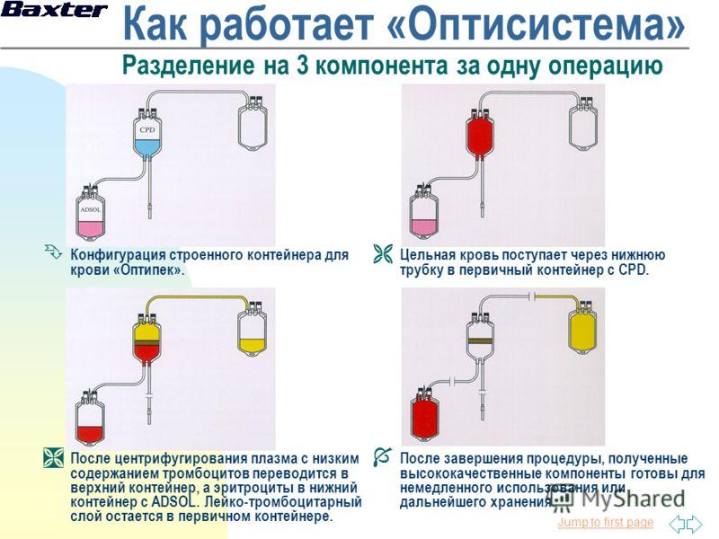 Jump to first page Как работает «Оптисистема» Разделение на 3 компонента за одну операцию Ê Конфигурация строенного контейнера для крови «Оптипек». Ë Цельная кровь поступает через нижнюю трубку в первичный контейнер с CPD. Ì После центрифугирования п