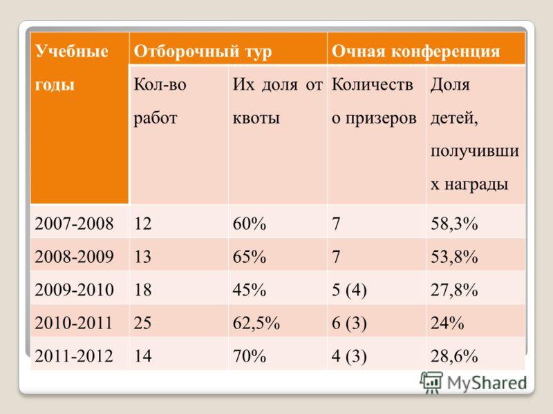 Учебные годы Отборочный турОчная конференция Кол-во работ Их доля от квоты Количеств о призеров Доля детей, получивши х награды 2007-20081260%758,3% 2008-20091365%753,8% 2009-20101845%5 (4)27,8% 2010-20112562,5%6 (3)24% 2011-20121470%4 (3)28,6% 12
