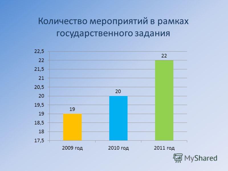 Количество мероприятий в рамках государственного задания