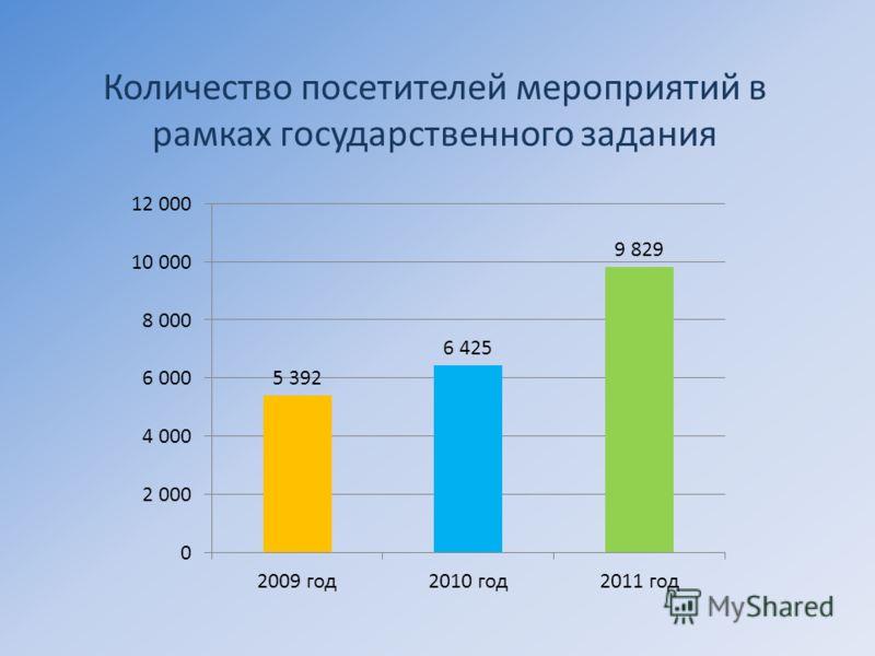 Количество посетителей мероприятий в рамках государственного задания