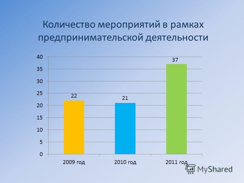 Количество мероприятий в рамках предпринимательской деятельности