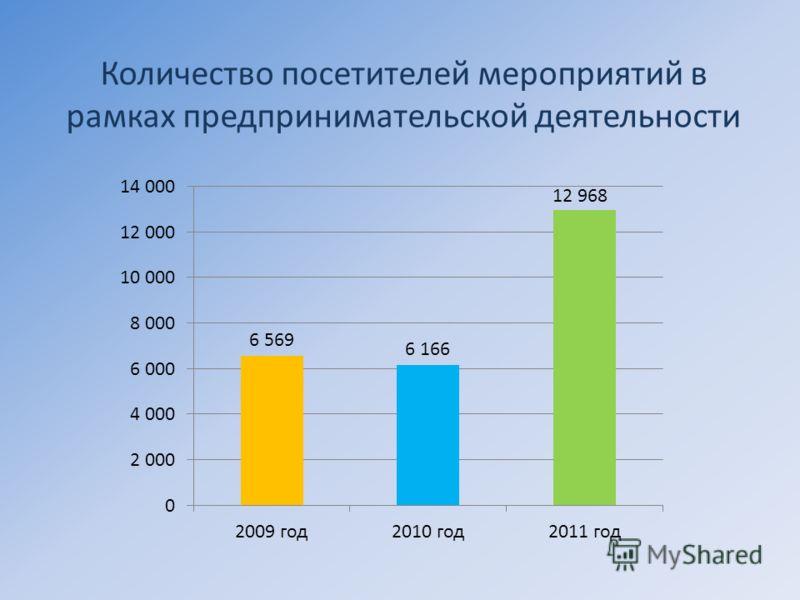 Количество посетителей мероприятий в рамках предпринимательской деятельности