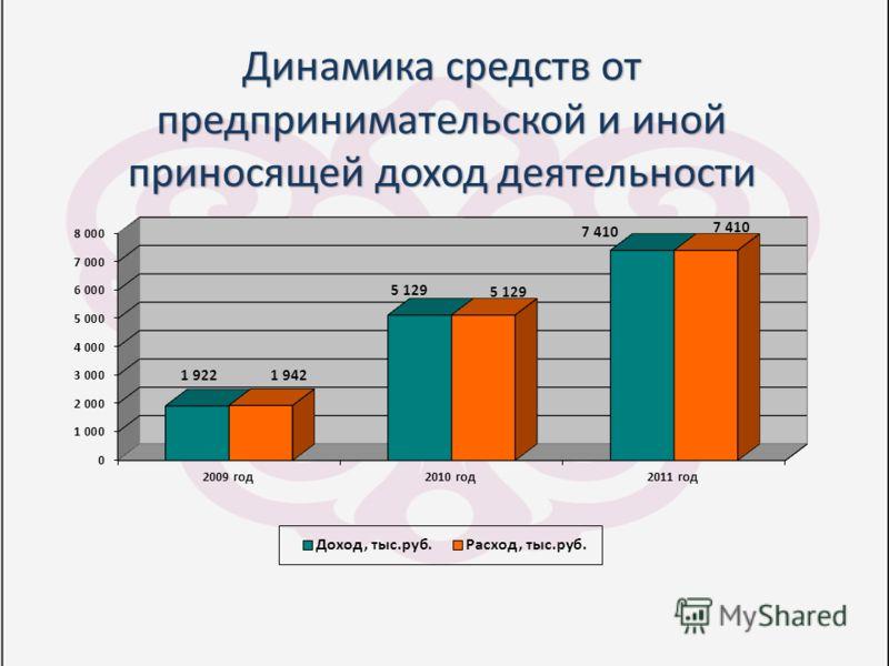 Динамика средств от предпринимательской и иной приносящей доход деятельности