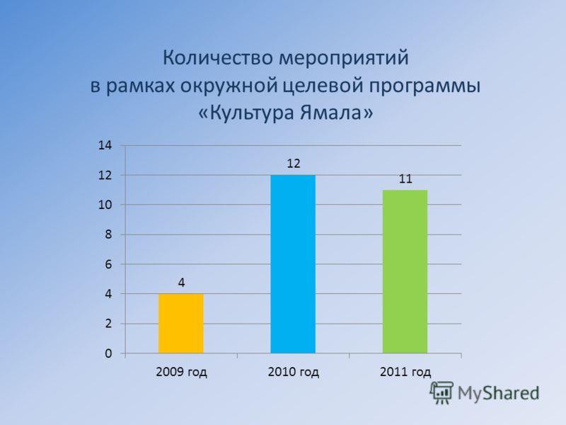 Количество мероприятий в рамках окружной целевой программы «Культура Ямала»