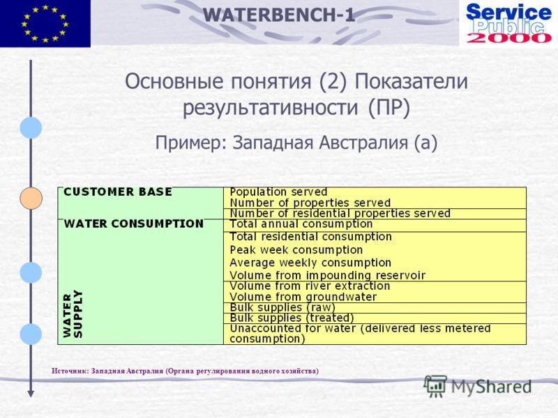 WATERBENCH-1 Основные понятия (2) Показатели результативности (ПР) Пример: Западная Австралия (a) Источник: Западная Австралия (Органа регулирования водного хозяйства)